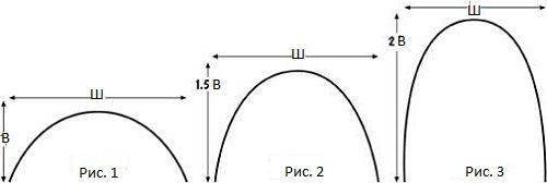 определяем длину арки фото